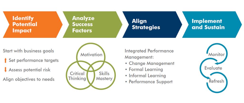 identify-analyze-align-implement