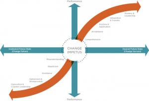 Change Impetus